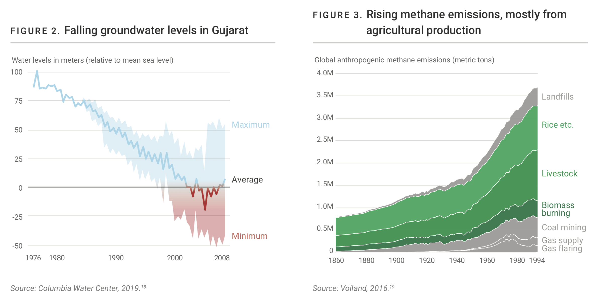 A line chart showing falling groundwater levels in Gujarat, and a chart showing rising methane, after design improvements