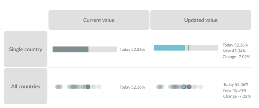 In the advanced tool page, we chose different colors to indicate current values and updated values to improve the data viz.